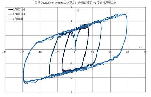 架構+制振装置(evoltz L220)履歴特性