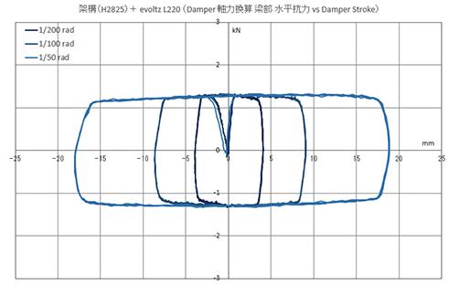 架構+制振装置(evoltz L220)軸力換算 履歴特性