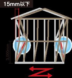 地震の揺れを軽減させて衝撃を和らげ家を傷めないようにする技術
