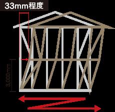 筋かいや合板などで固めることで地震の際に建物を痛めてしまう