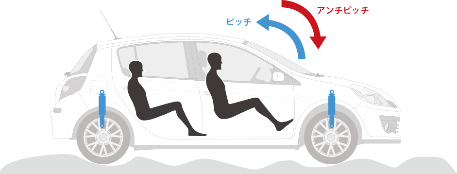 自動車などで利用されているショックアブソーバーの原理